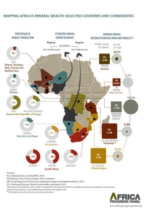 Mapping Africa's Mineral Wealth: Selected Countries and Commodities [Infographic]