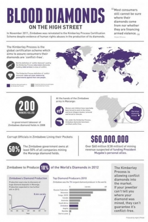 Blood Diamonds on the High Street [Infographic]
