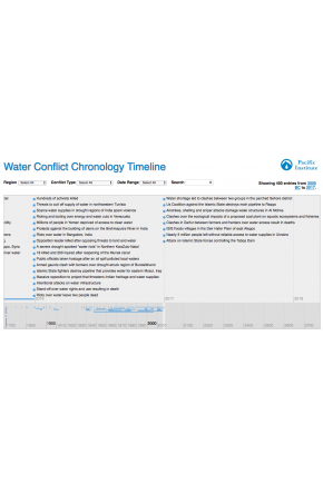 Water Conflict Chronology Timeline [Infographic]